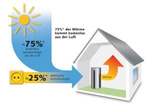 Solarthermie: Wirkprinzip